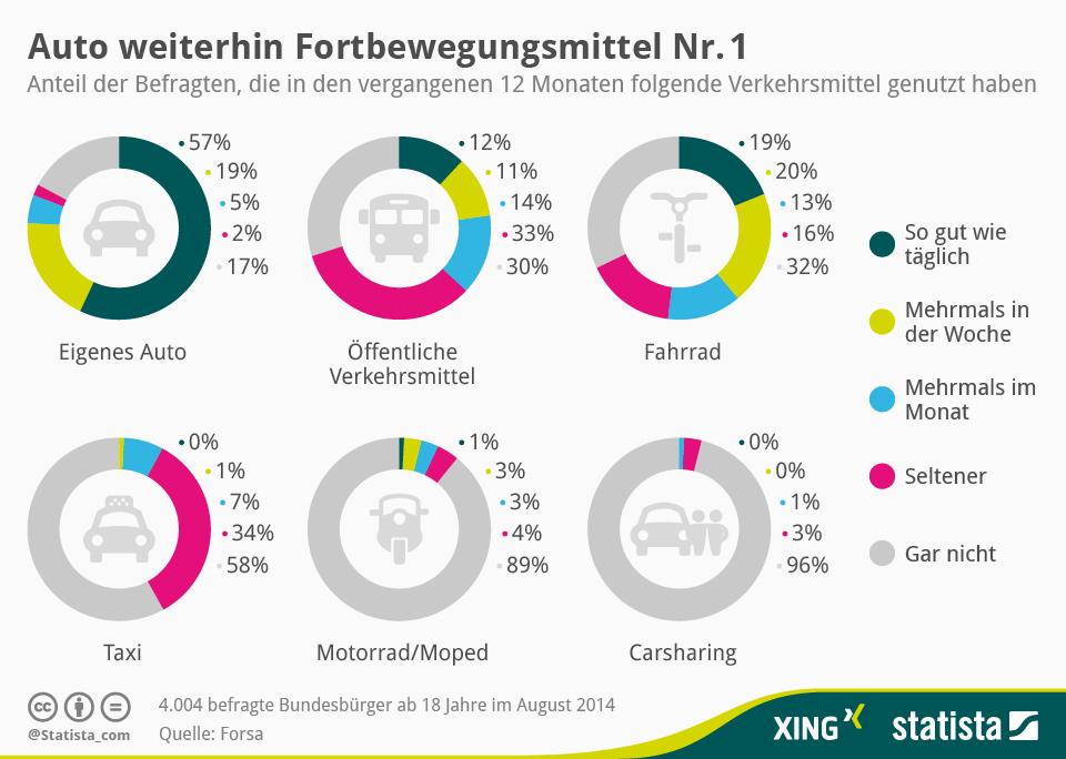 Infografik: Auto weiterhin Fortbewegungsmittel Nr. 1 | Statista