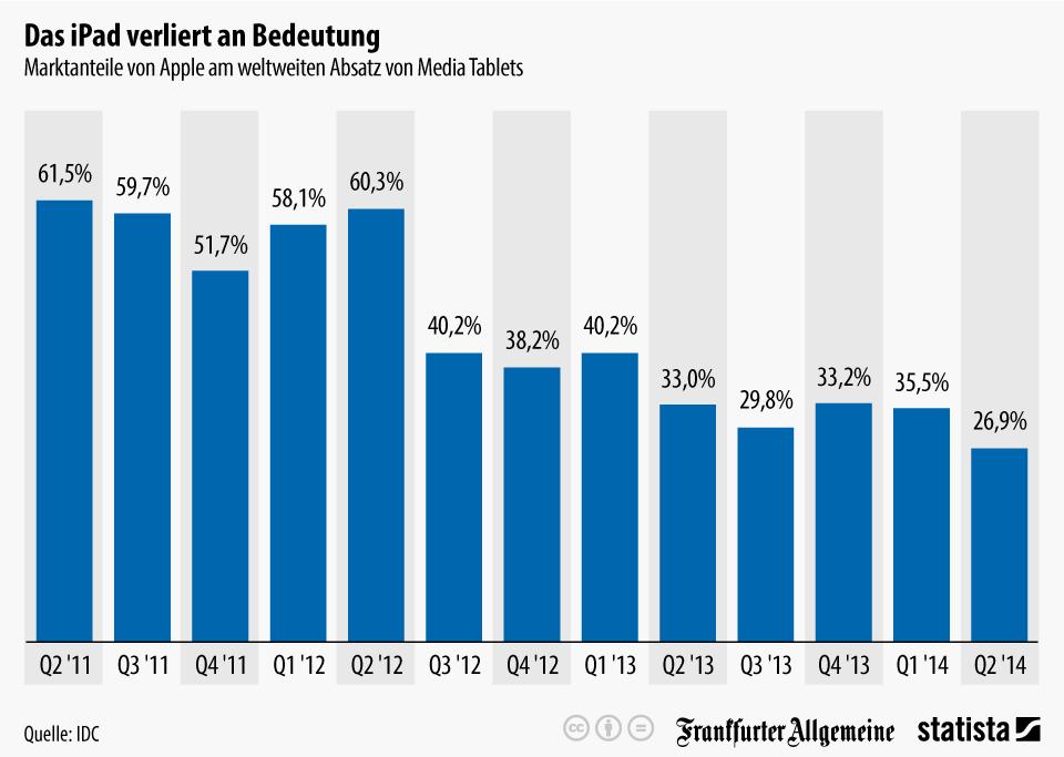 Infografik: Das iPad verliert an Bedeutung   Statista
