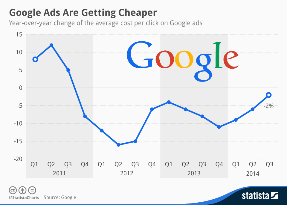 Infographic: Google Ads Are Getting Cheaper | Statista