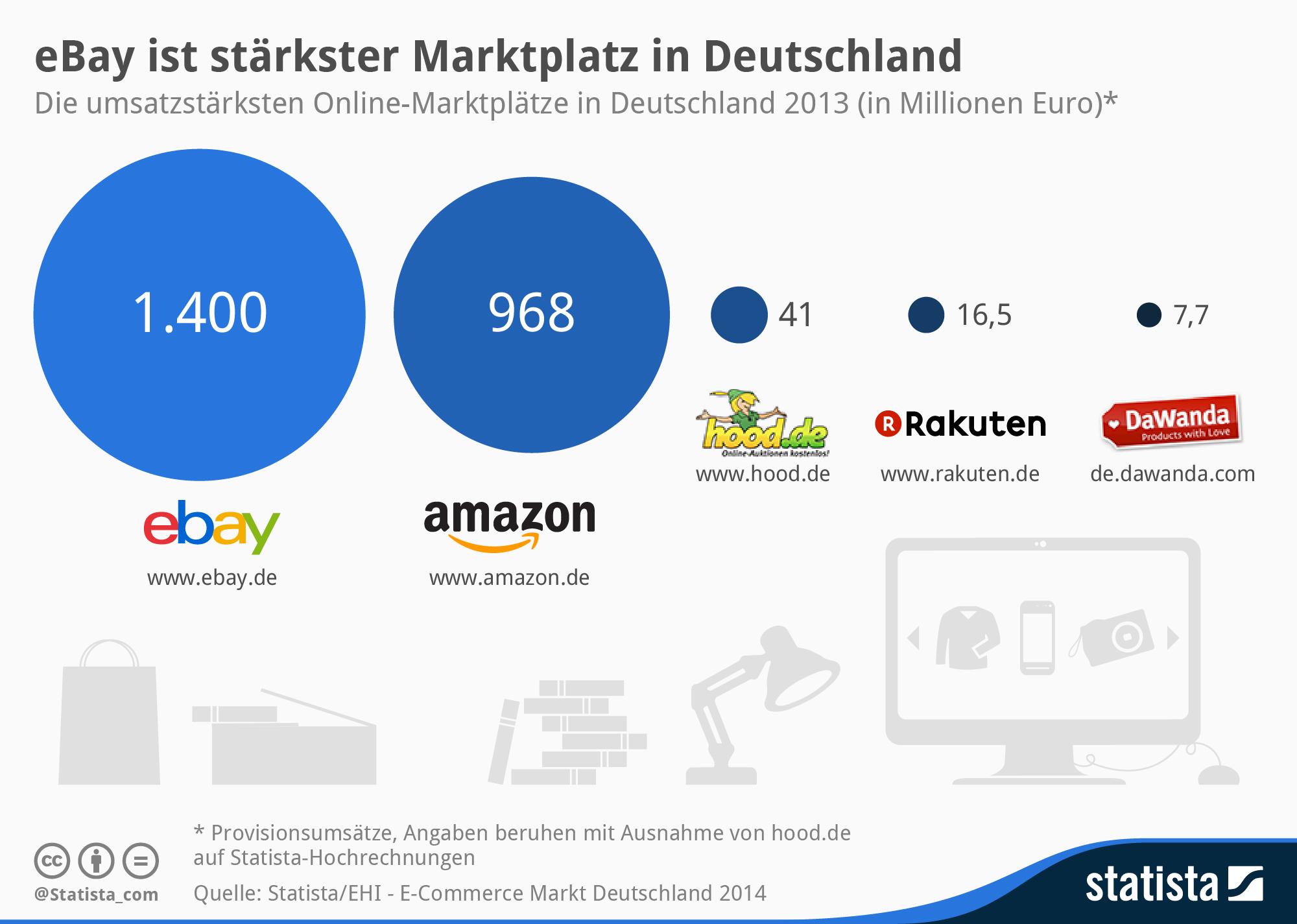 Infografik: eBay ist stärkster Marktplatz in Deutschland | Statista
