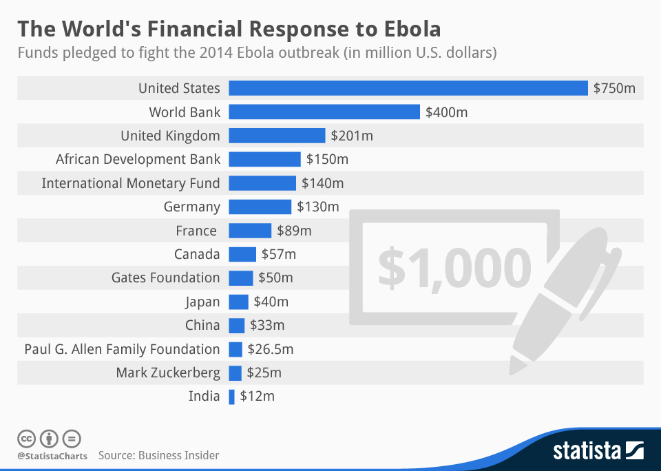 Infographic: The World's Financial Response to Ebola | Statista