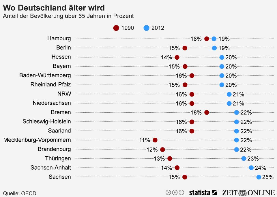 Infografik: Wo Deutschland älter wird | Statista