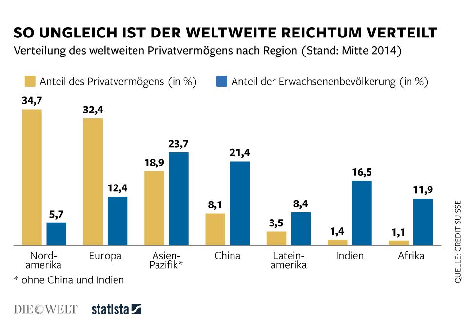 Infografik: So ungleich ist der weltweite Reichtum verteilt | Statista