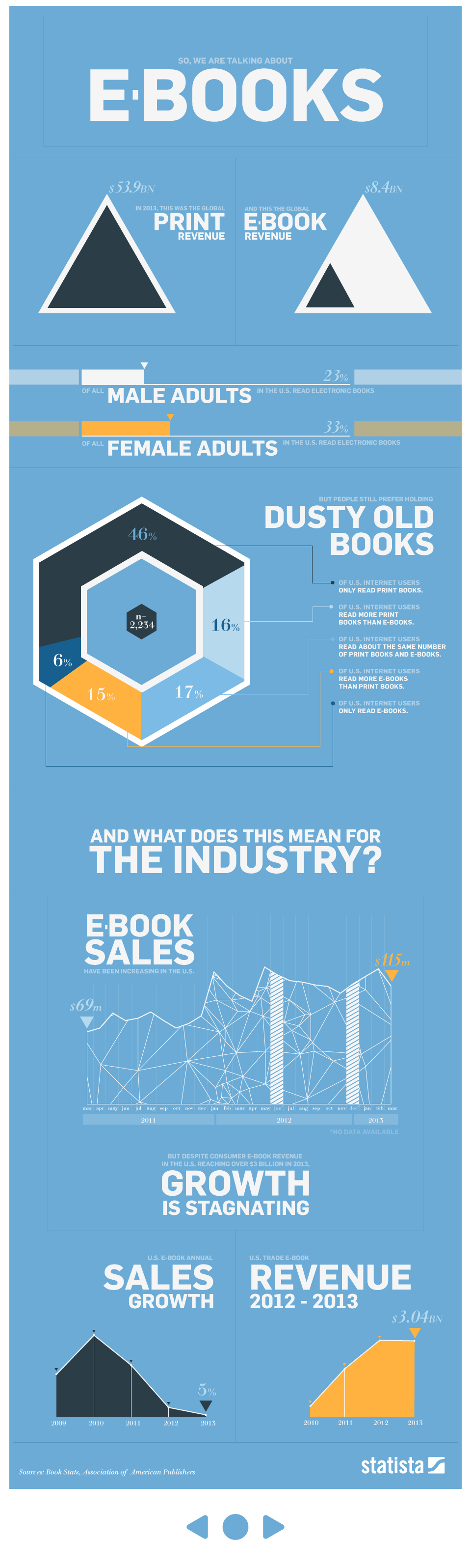 Infographic: E-Books By The Numbers   Statista