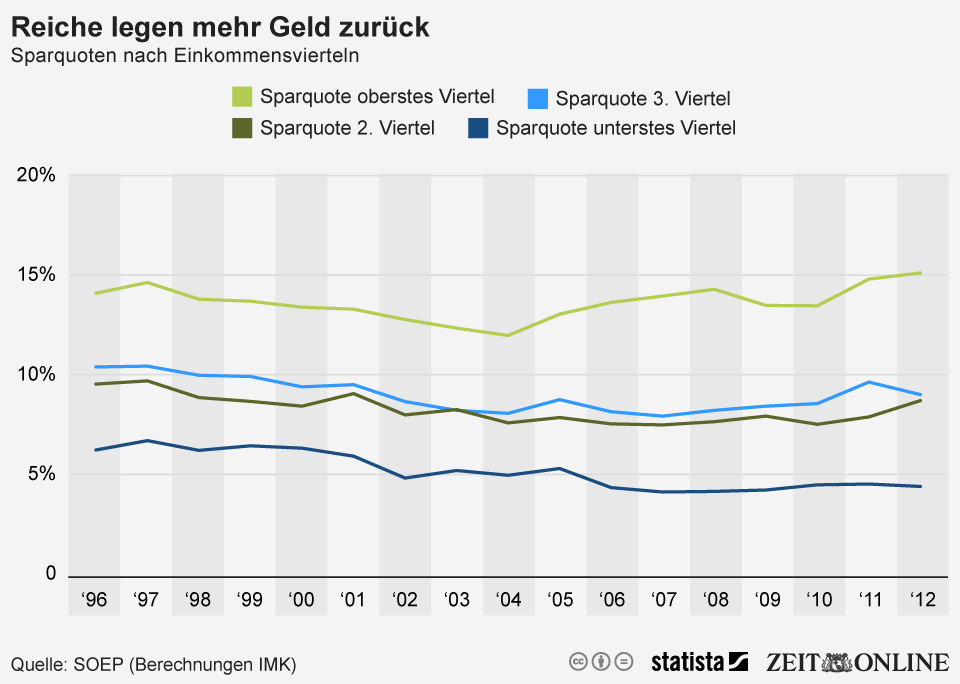 Infografik: Reiche legen Mehr Geld zurück | Statista