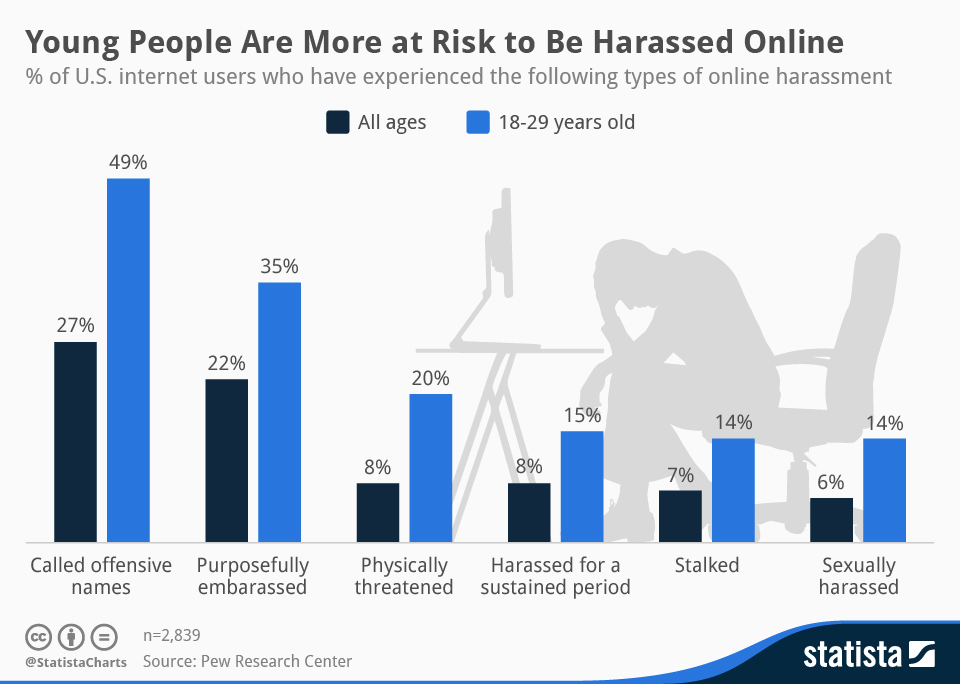 Infographic: Young People Are More at Risk to Be Harassed Online | Statista