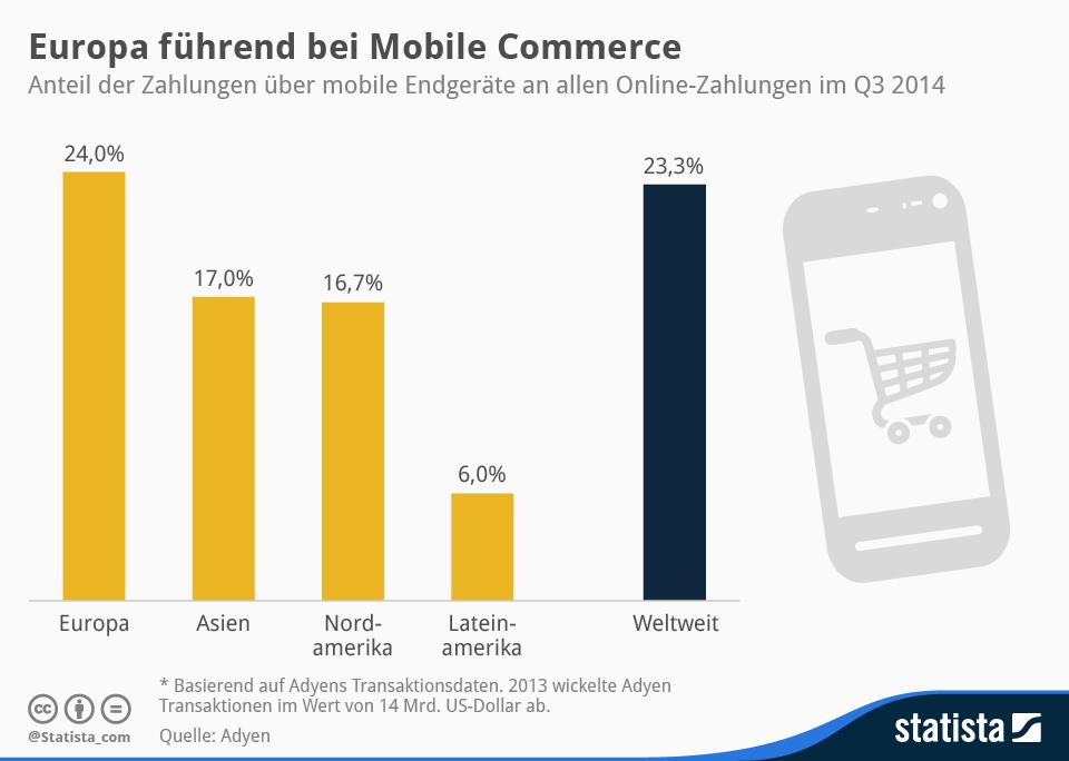 Infografik: Europa führend bei Mobile Commerce | Statista