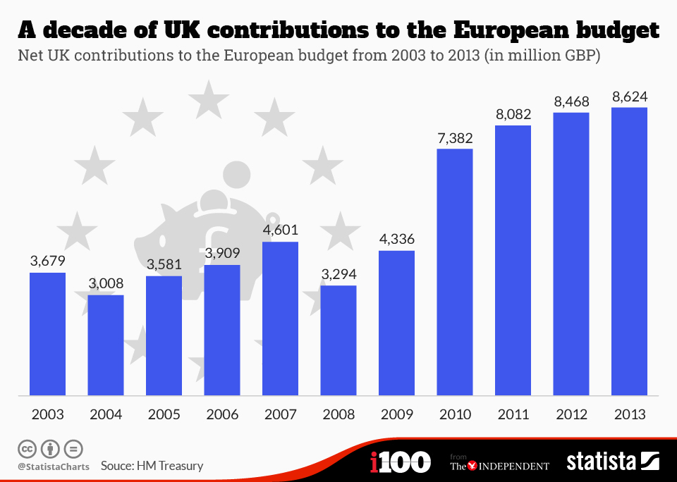 Infographic: A decade of UK contributions to the EU budget   Statista