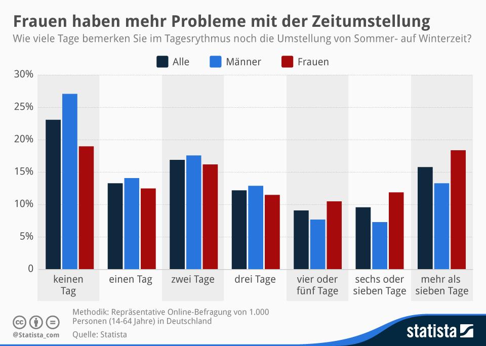 Infografik: So lange brauchen Deutschlands Bürger, um sich auf die Winterzeit einzustellen   Statista