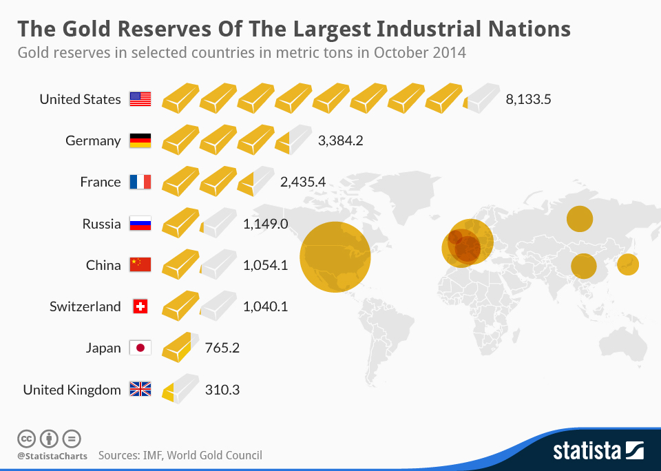 Infographic: The Gold Reserves Of The Largest Industrial Nations | Statista