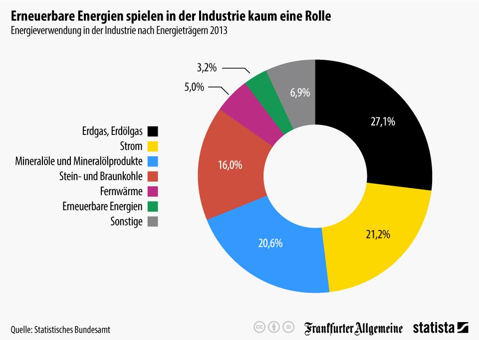 Infografik: Erneuerbare Energien spielen in der Industrie kaum eine Rolle | Statista