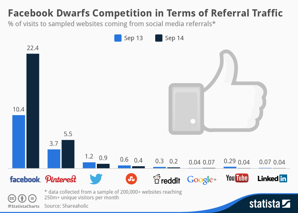 Infographic: Facebook Dwarfs Competition in Terms of Referral Traffic | Statista