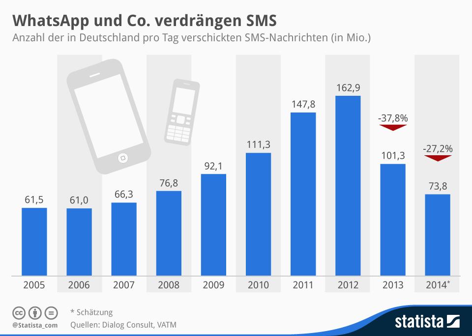 Infografik: WhatsApp und Co. verdrängen SMS | Statista