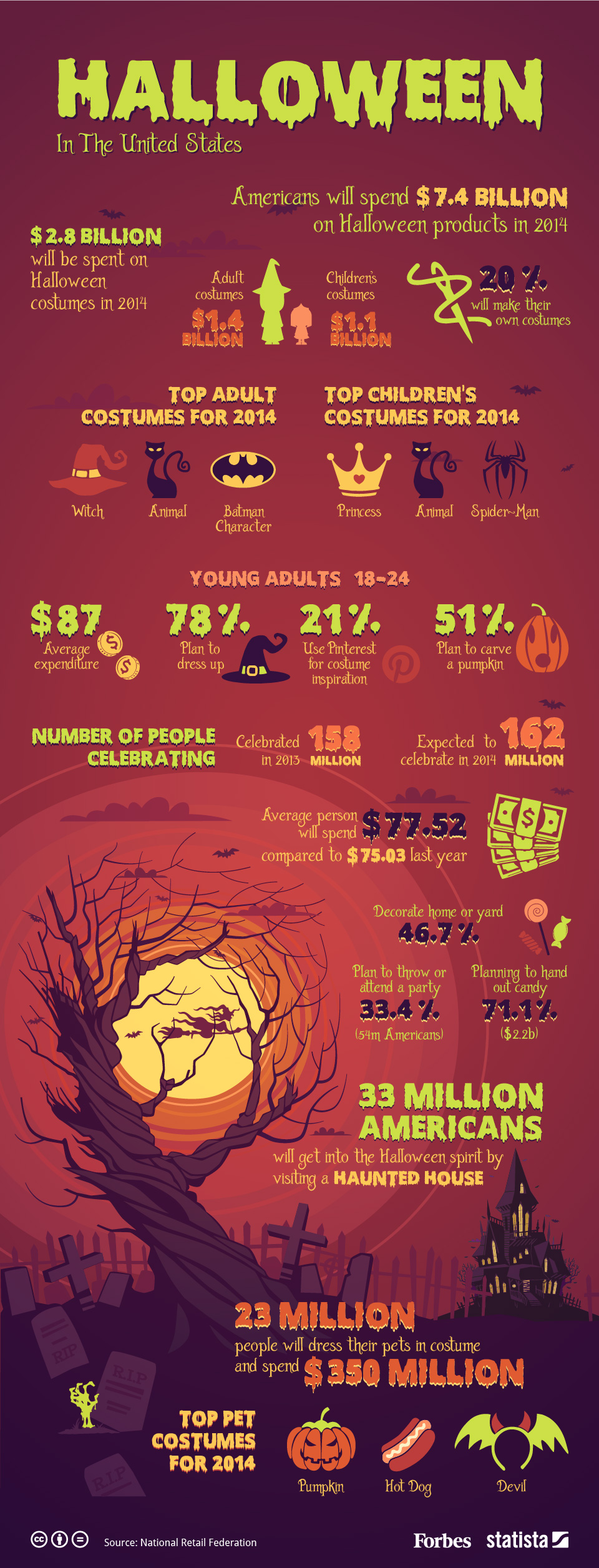 Infographic: Halloween in the United States by the Numbers | Statista