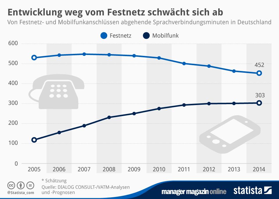 Infografik: Entwicklung weg vom Festnetz schwächt sich ab | Statista