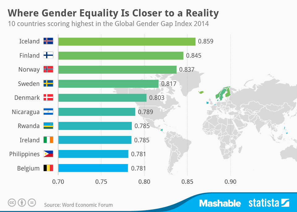 Infographic: Where Gender Equality Is Closer to a Reality | Statista