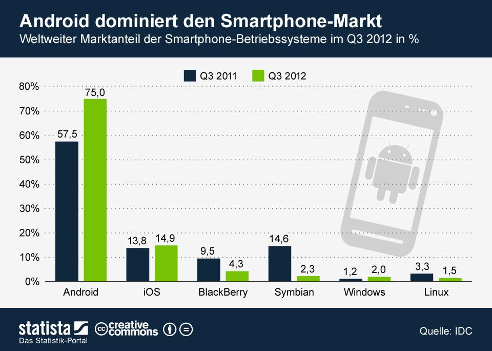 Infografik: Android dominiert den Smartphone-Markt | Statista