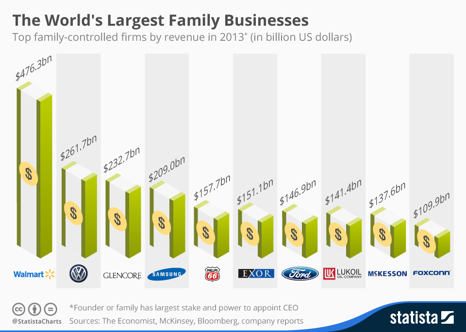 Infographic: The World's Largest Family Businesses | Statista