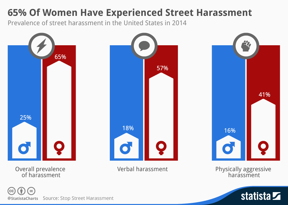 Infographic: 65% of Women Have Experienced Street Harassment   Statista
