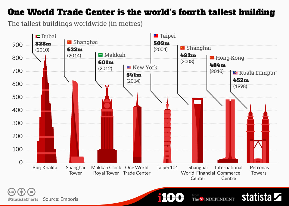 Infographic: One World Trade Center is the world's fourth tallest building.    Statista
