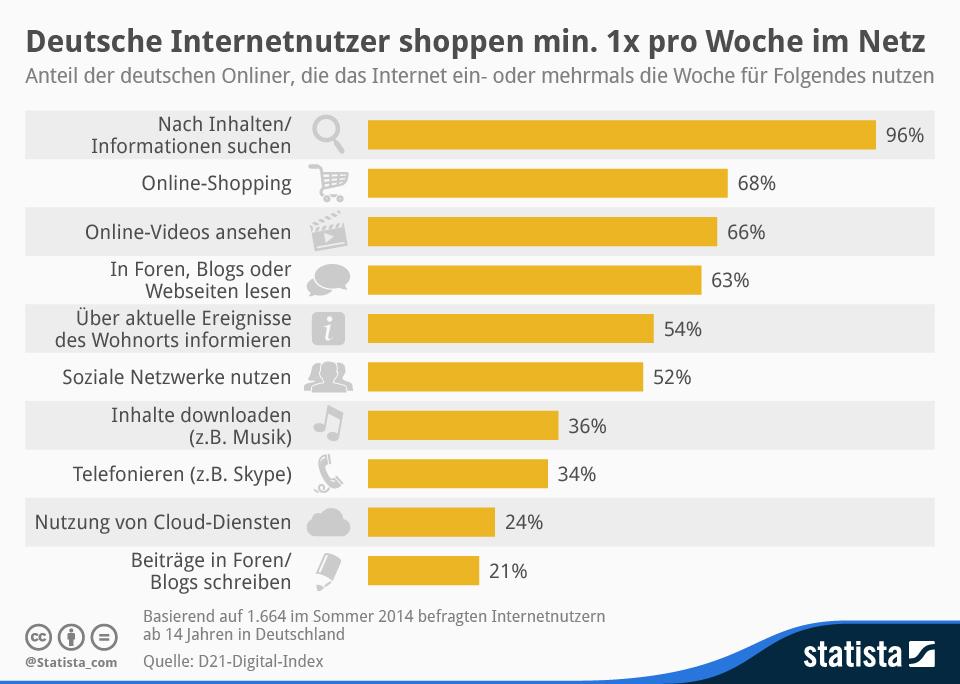 Infografik: Deutsche Internetnutzer shoppen mindestens einmal pro Woche im Netz | Statista