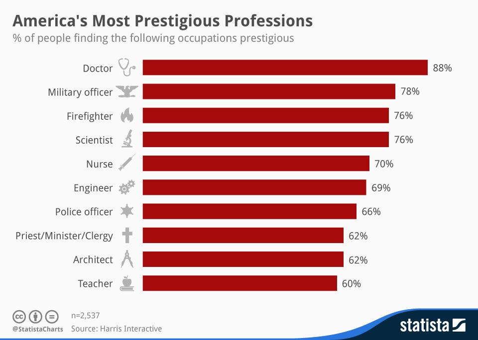 Infographic: America's Most Prestigious Professions   Statista