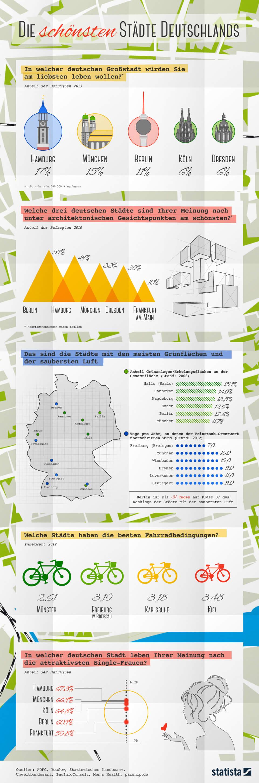Infografik: Die schönsten Städte Deutschlands | Statista