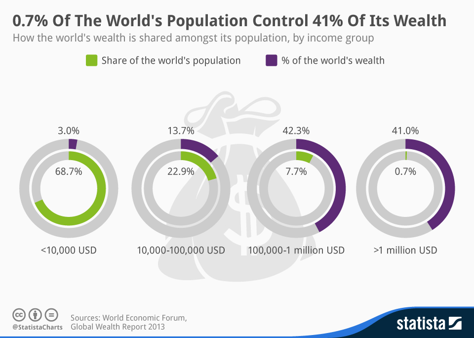Infographic: 0.7% Of The World's Population Control 41% Of Its Wealth | Statista