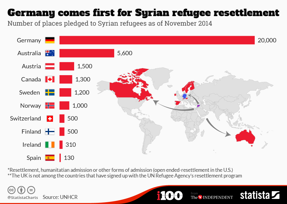 Infographic: Germany comes first for Syrian refugee resettlement | Statista