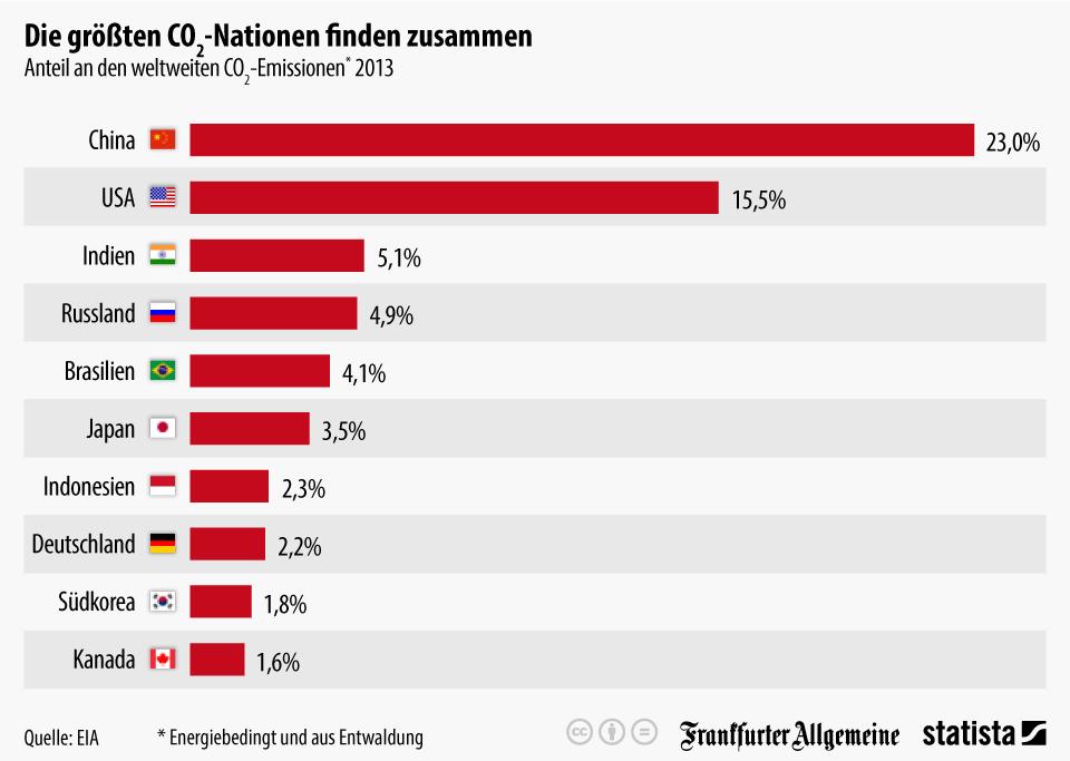 Infografik: Die größten CO2-Nationen finden zusammen | Statista