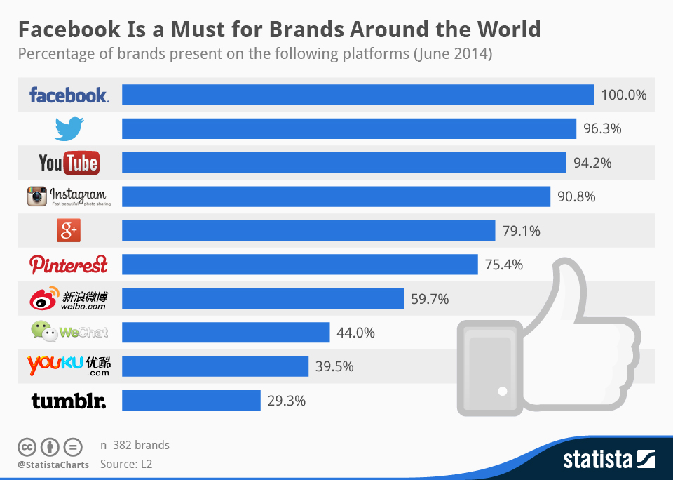 Infographic: Facebook Is a Must for Brands Around the World | Statista
