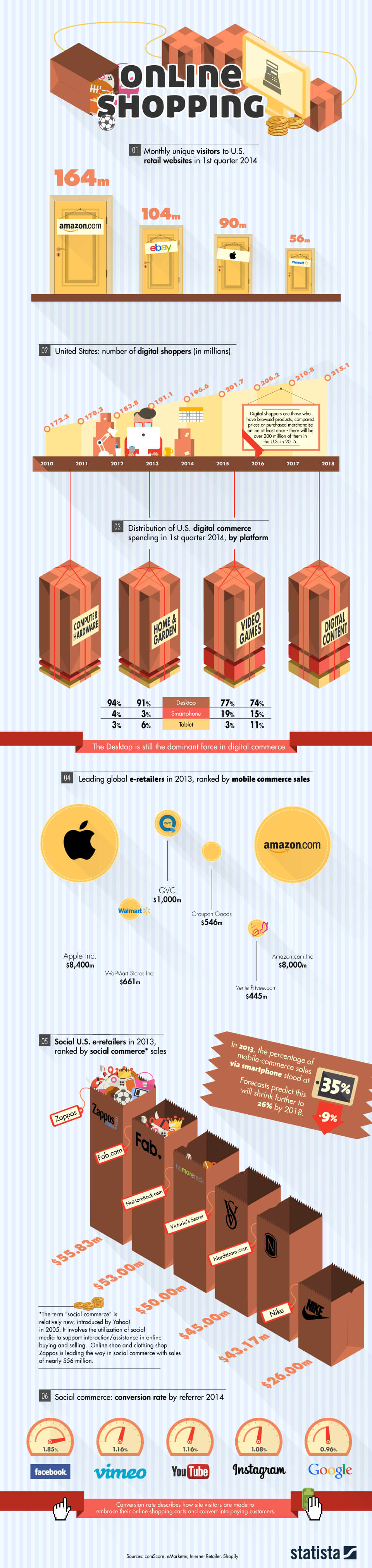 Infographic: Online Shopping By The Numbers | Statista