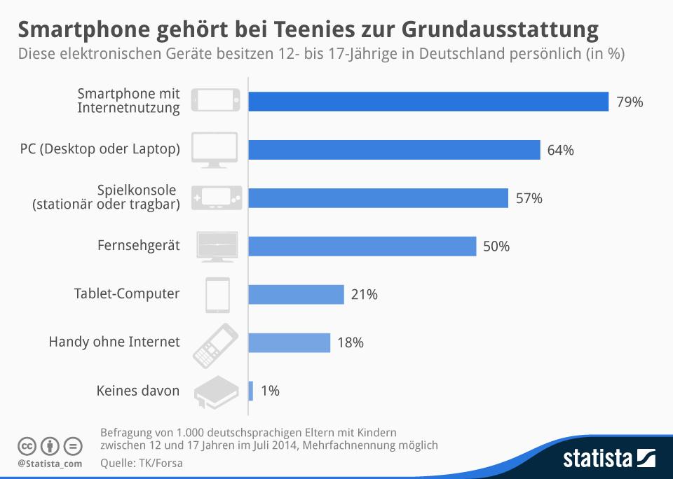 Infografik: Smartphone gehört bei Teenies zur Grundausstattung | Statista