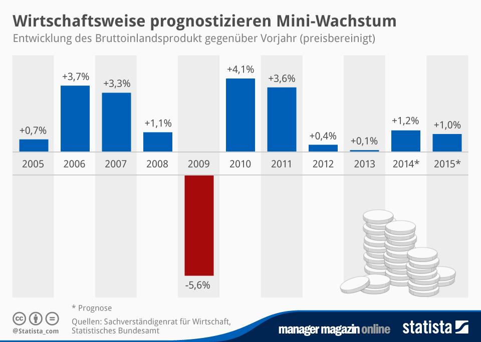 Infografik: Wirtschaftsweise prognostizieren Mini-Wachstum | Statista