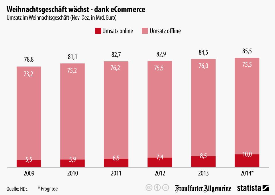 Infografik: Weihnachtsgeschäft wächst - dank eCommerce   Statista