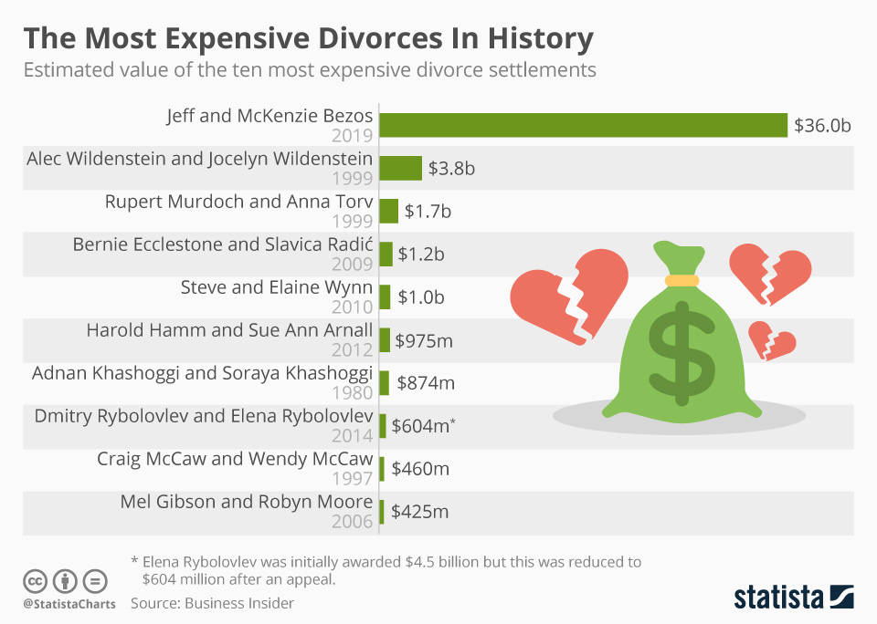 Infographic: The Most Expensive Divorces in History  | Statista