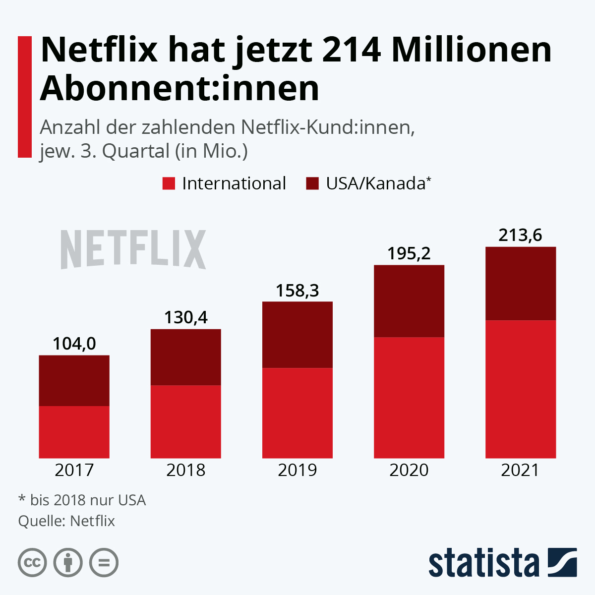 Infografik: International läufts für Netflix | Statista