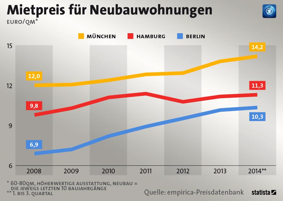 Infografik: Mietpreis für Neubauwohnungen | Statista