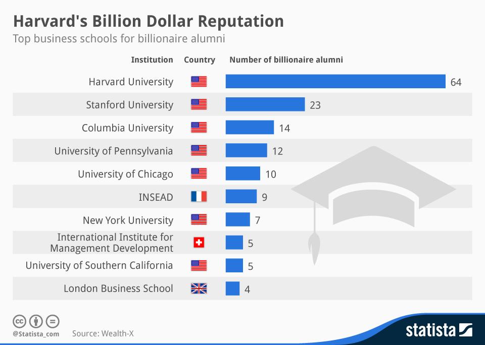 Infographic: Harvard's Billion Dollar Reputation   Statista