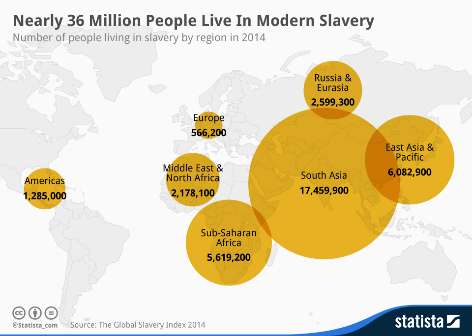 Infographic: Nearly 36 Million People Live In Modern Slavery   Statista