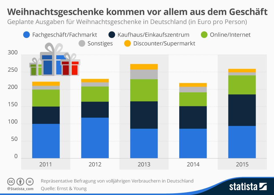 Infografik: Weihnachtsgeschenke kommen vor allem aus dem Geschäft | Statista