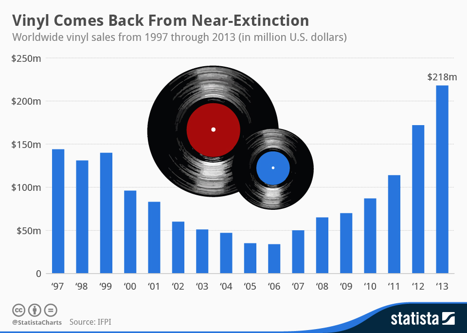 Infographic: Vinyl Comes Back From Near-Extinction | Statista