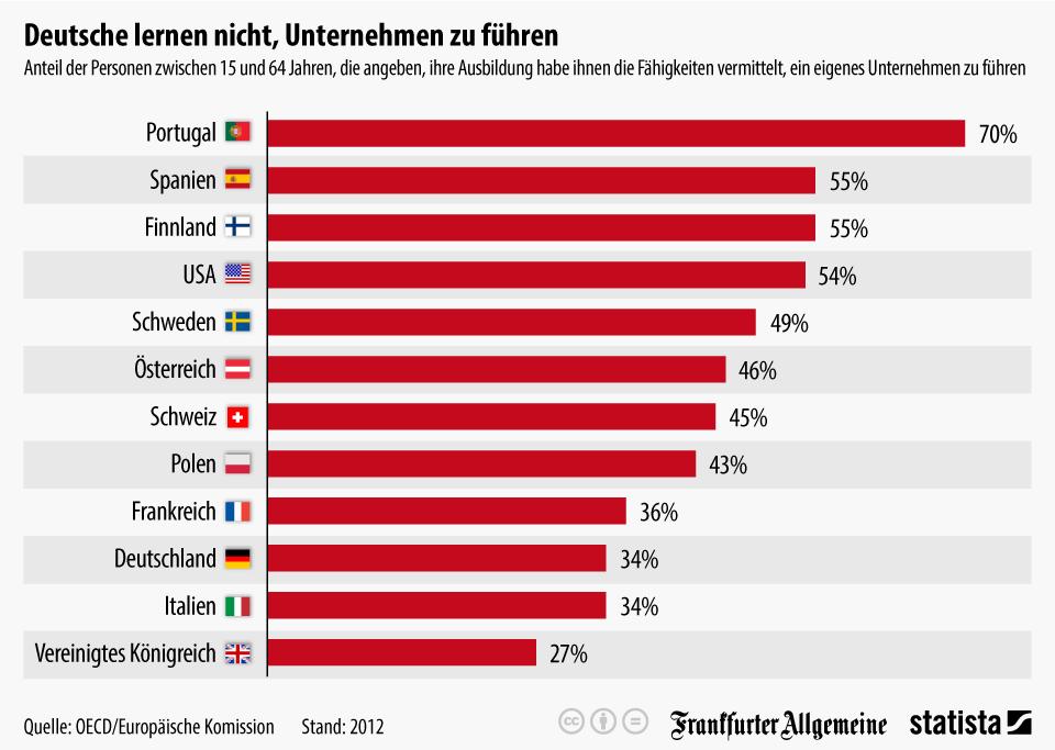Infografik: Deutsche lernen nicht, Unternehmen zu führen | Statista