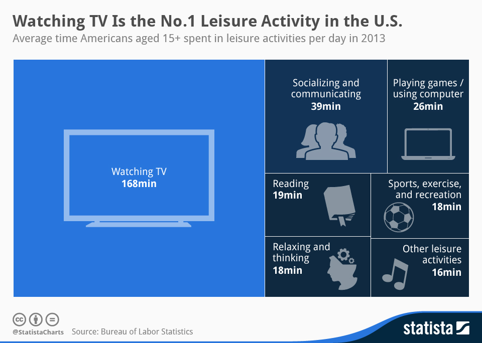 Infographic: Watching TV Is the No.1 Leisure Activity in the U.S. | Statista