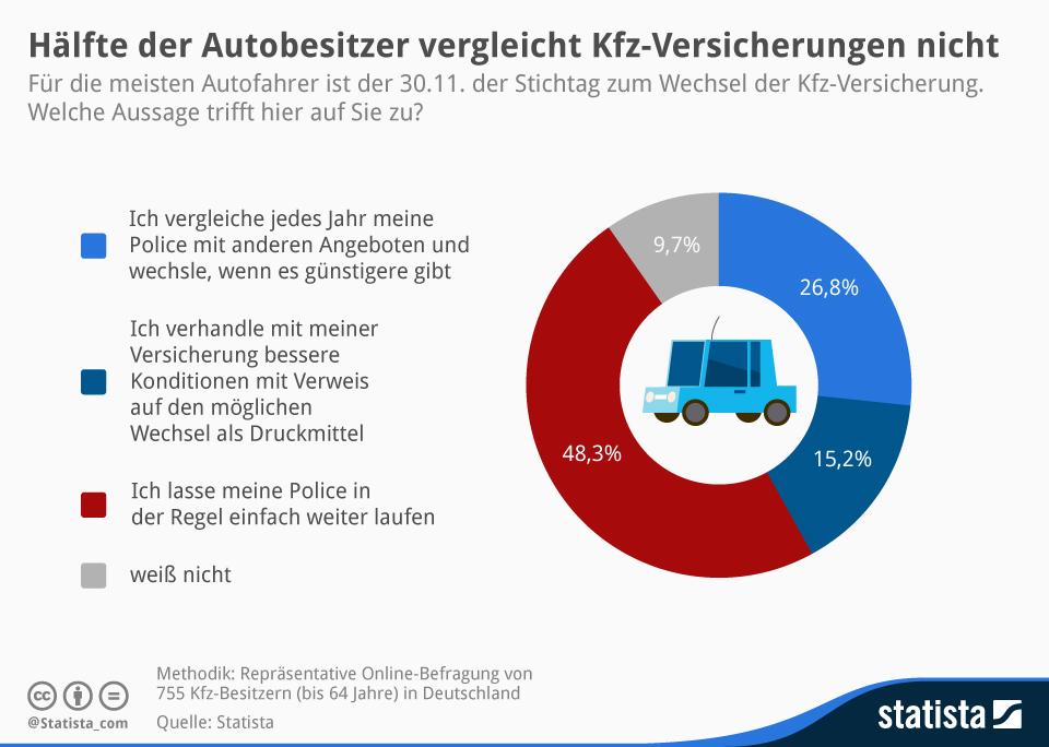 Infografik: Hälfte der Autobesitzer vergleicht Kfz-Versicherungen nicht   Statista