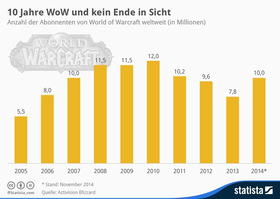 Infografik: 10 Jahre WoW und kein Ende in Sicht   Statista