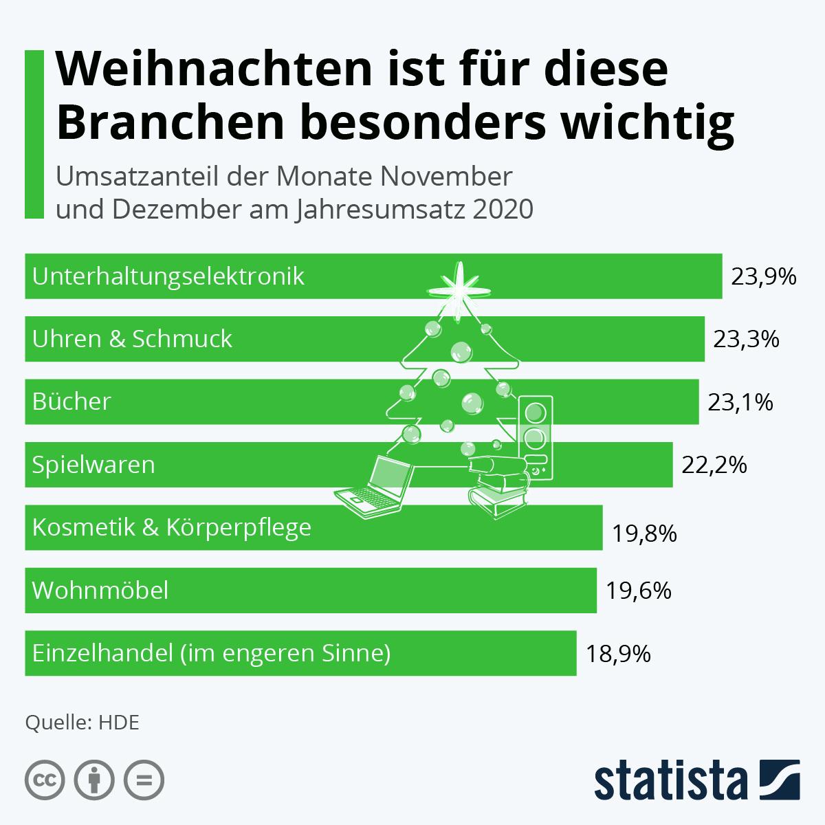 Infografik: Für welche Branchen das Weihnachtsgeschäft besonders wichtig ist | Statista