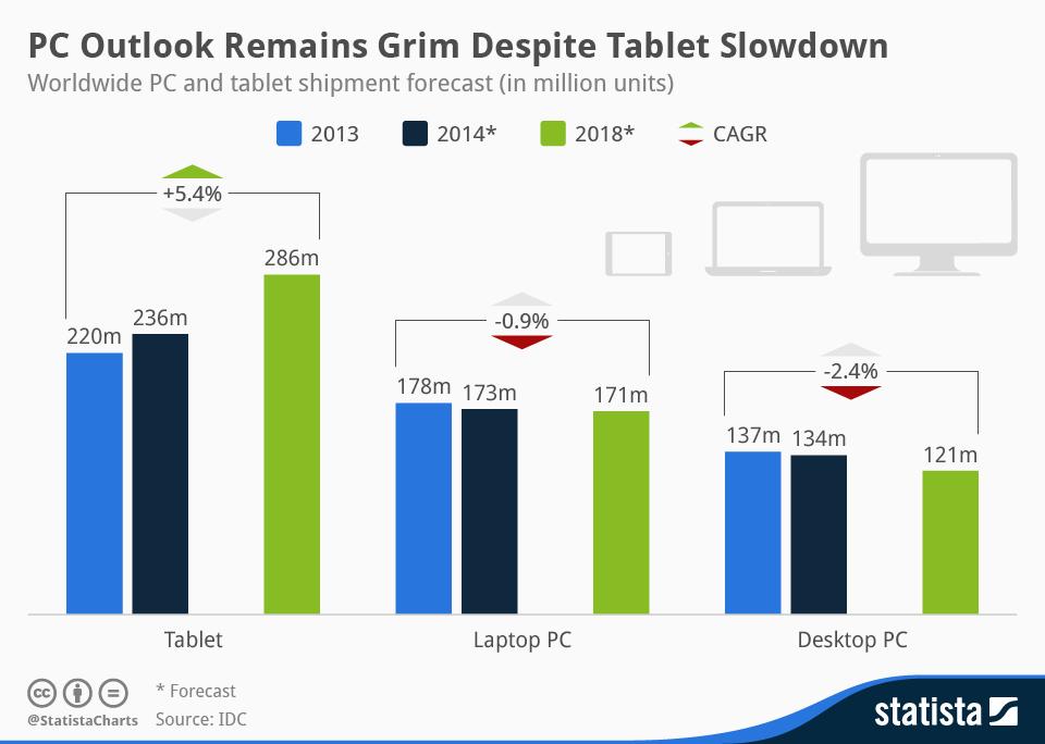 Infographic: PC Outlooks Remains Grim Despite Tablet Slowdown | Statista