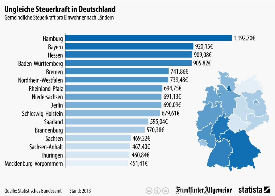 Infografik: Ungleiche Steuerkraft in Deutschland   Statista