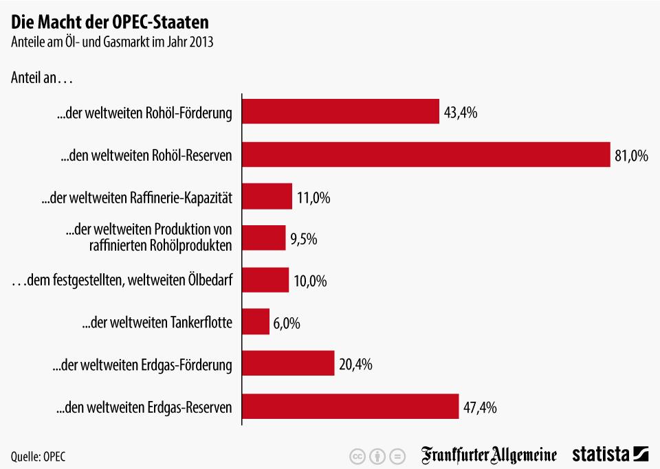 Infografik: Die Macht der OPEC-Staaten | Statista